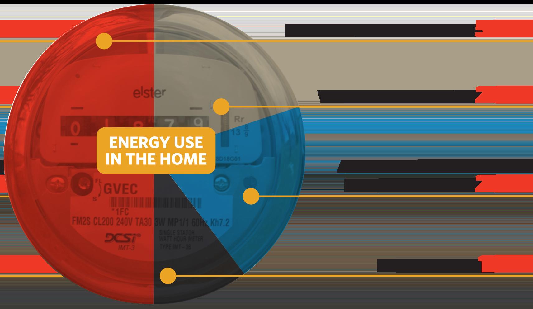 Energy Usage Meter