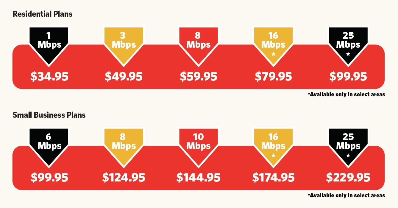 GVEC.net Speed Plans