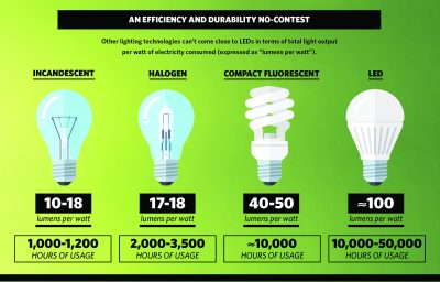 A chart showing the varying efficiency levels of various kinds of lighting