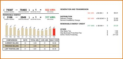 Picture of a GVEC electric bill with a section in green for solar energy usage, gvec solar panel system, solar sell back