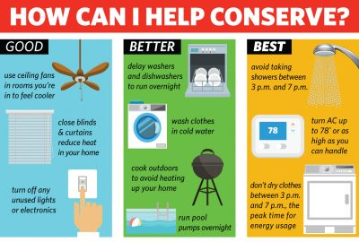 Detailed graphic on how to conserve energy during ERCOT summer peak times, between 3 and 7 p.m.