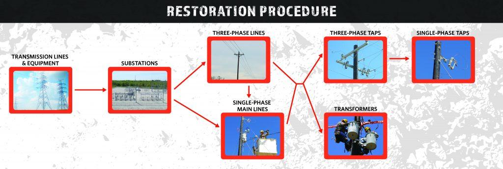 Restoration Procedure